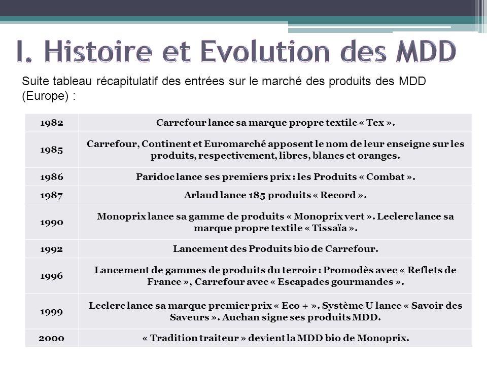 CARREFOUR : plus de 80 produits Goûters & Biscuits répartis sur 5 marques distributeur (30% des ventes) : - Carrefour (19) - Carrefour bio créé en 1997 (12) - Carrefour Kids (4) - Carrefour Discount créé en 2009 - Reflets de France Origine des produits : emb 29199 : Biscuiterie RocHélou (Plouigneau) (galettes bretonnes bio,...) emb 50025 : Biscuiterie de la baie du Mont Saint Michel (Avranches) (palets bretons Discount, sablés sésame bio, palets bretons Carrefour,...) emb 29102 : Biscuiterie Yannick (Landeleau) (mini-gâteaux Kids,...) emb 40001 : Biscuits Poult (Aire sur lAdour) (galettes bretonnes Discount, galettes bretonnes Carrefour,...)