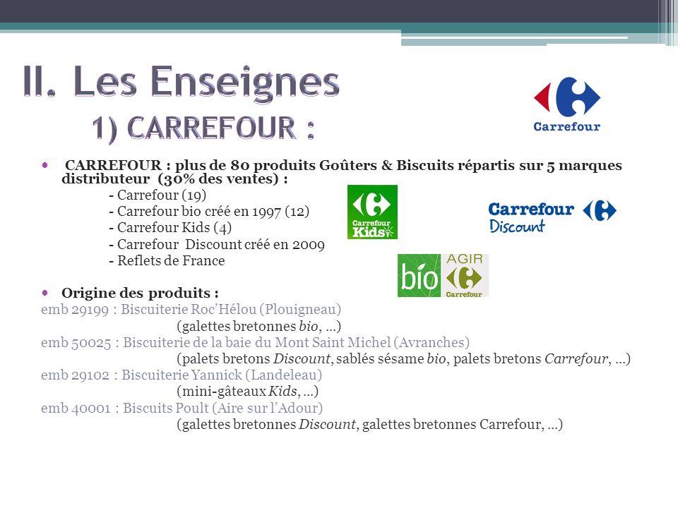 CARREFOUR : plus de 80 produits Goûters & Biscuits répartis sur 5 marques distributeur (30% des ventes) : - Carrefour (19) - Carrefour bio créé en 199