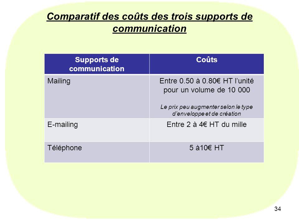 34 Comparatif des coûts des trois supports de communication Supports de communication Coûts MailingEntre 0.50 à 0.80 HT lunité pour un volume de 10 000 Le prix peu augmenter selon le type denveloppe et de création E-mailingEntre 2 à 4 HT du mille Téléphone5 à10 HT