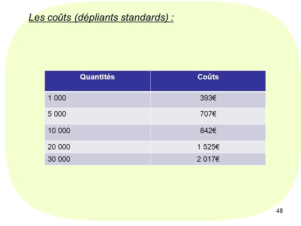 48 Les coûts (dépliants standards) : QuantitésCoûts 1 000393 5 000707 10 000842 20 0001 525 30 0002 017