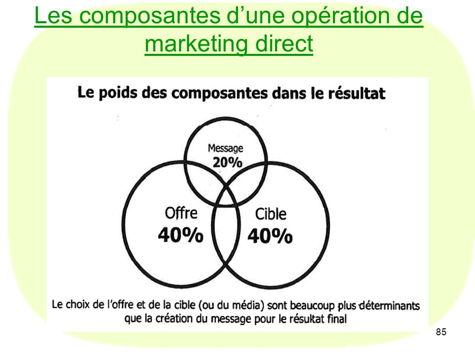 85 Les composantes dune opération de marketing direct