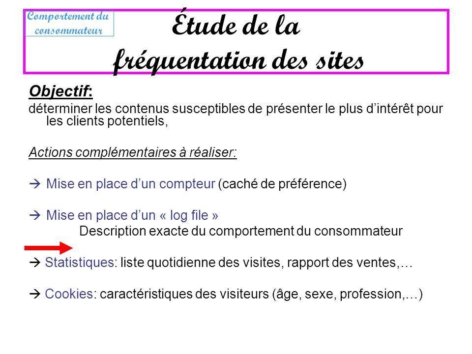 Objectif: déterminer les contenus susceptibles de présenter le plus dintérêt pour les clients potentiels, Actions complémentaires à réaliser: Mise en