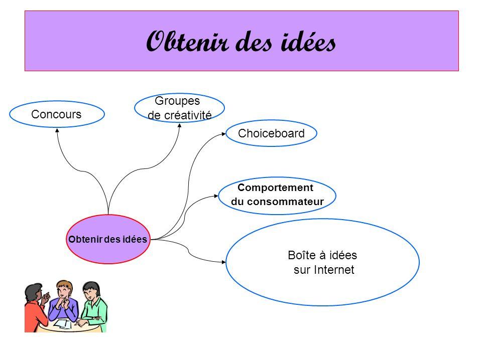 Obtenir des idées Choiceboard Groupes de créativité Concours Comportement du consommateur Boîte à idées sur Internet Obtenir des idées