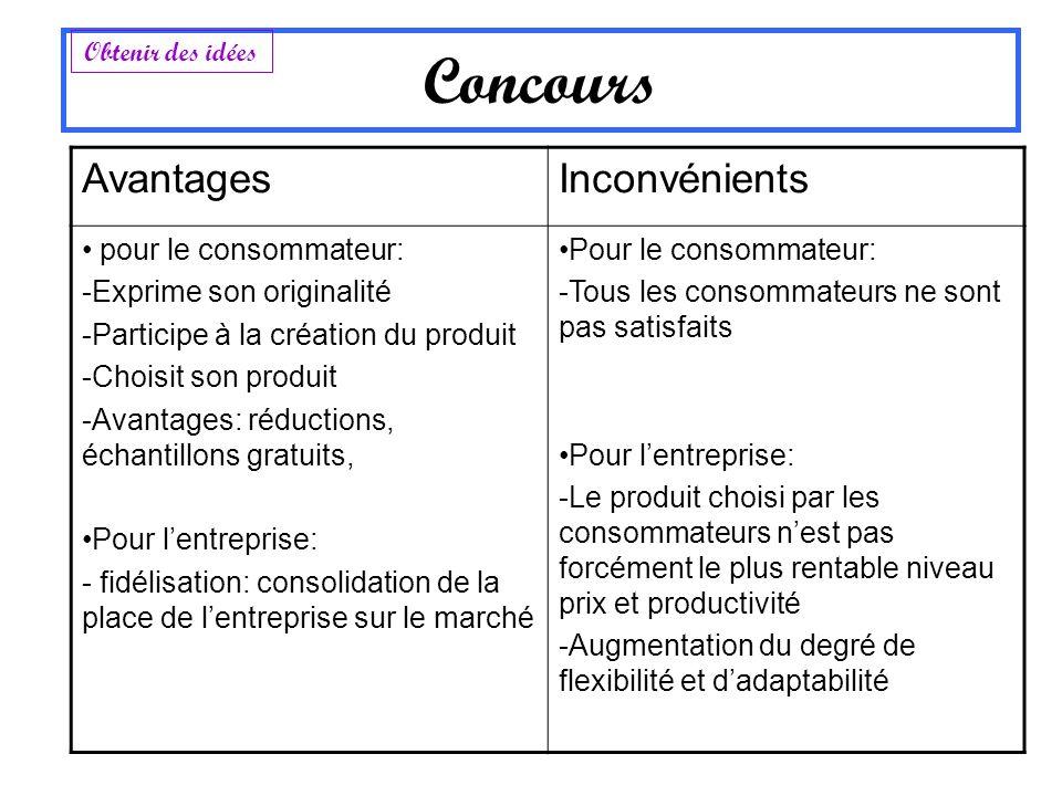 AvantagesInconvénients pour le consommateur: -Exprime son originalité -Participe à la création du produit -Choisit son produit -Avantages: réductions,