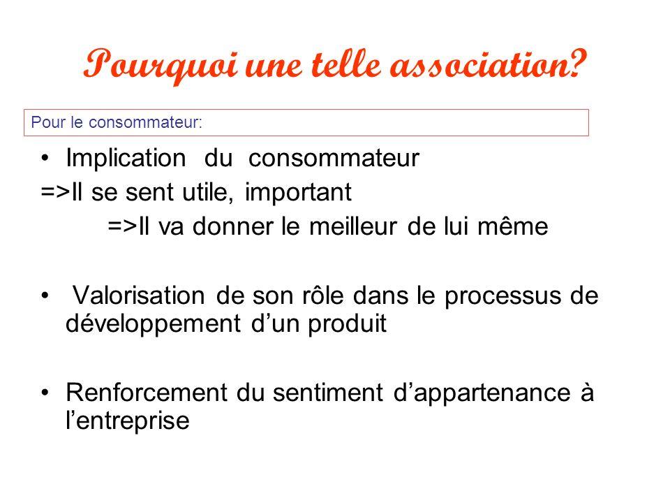 Implication du consommateur =>Il se sent utile, important =>Il va donner le meilleur de lui même Valorisation de son rôle dans le processus de dévelop