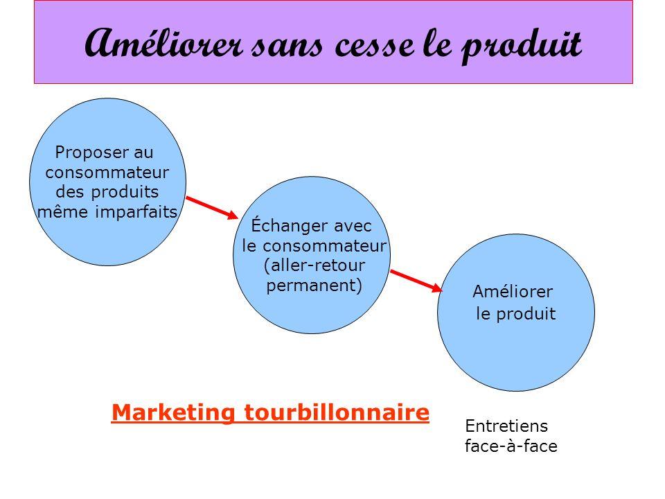 Marketing tourbillonnaire Entretiens face-à-face Échanger avec le consommateur (aller-retour permanent) Proposer au consommateur des produits même imp