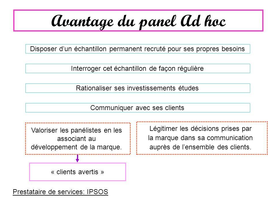Avantage du panel Ad hoc Disposer dun échantillon permanent recruté pour ses propres besoins Rationaliser ses investissements études Communiquer avec