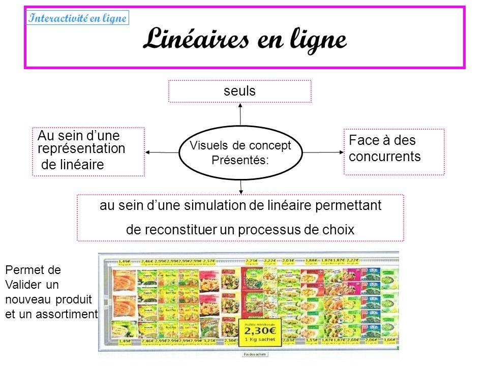 Linéaires en ligne Visuels de concept Présentés: au sein dune simulation de linéaire permettant de reconstituer un processus de choix seuls Face à des