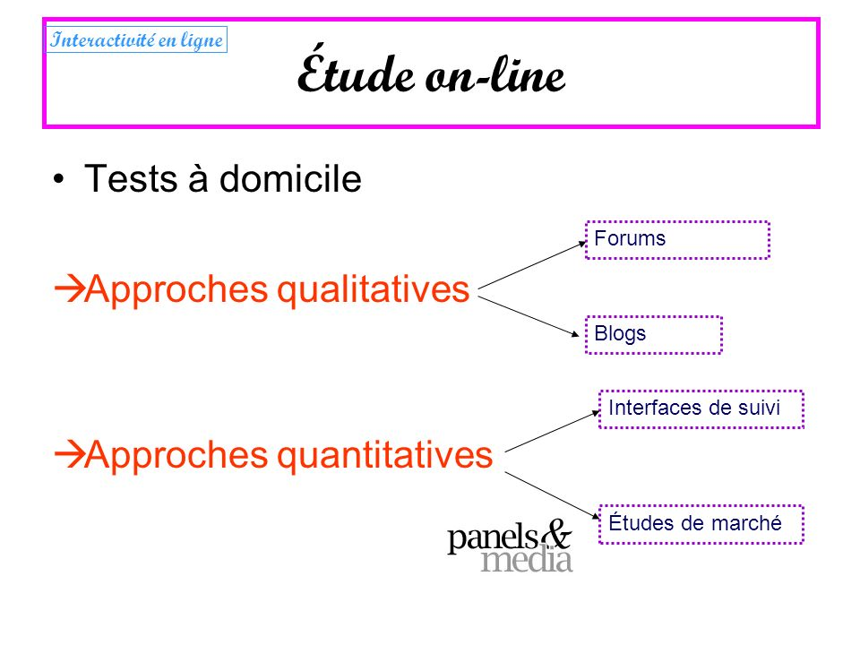 Tests à domicile Approches qualitatives Approches quantitatives Forums Blogs Interfaces de suivi Étude on-line Études de marché Interactivité en ligne