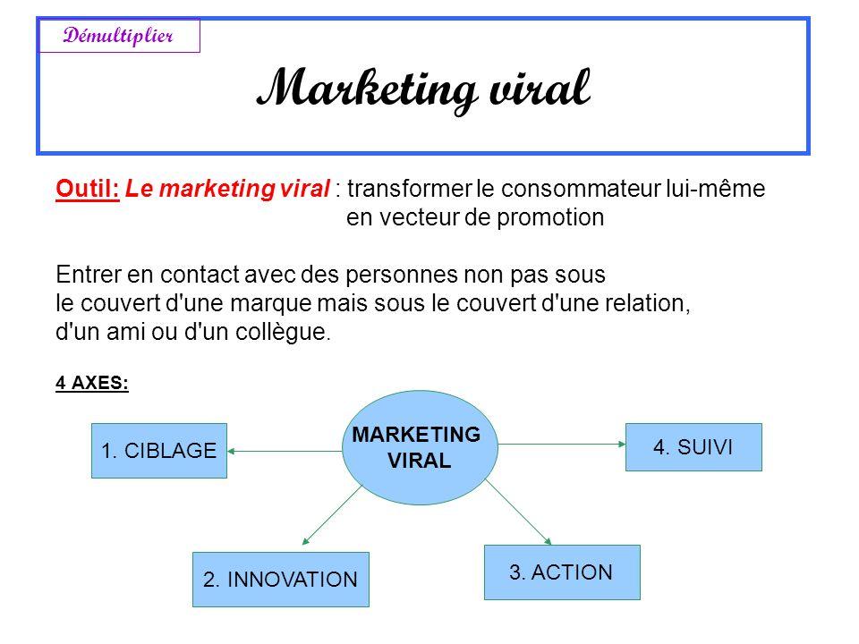 Outil: Le marketing viral : transformer le consommateur lui-même en vecteur de promotion Entrer en contact avec des personnes non pas sous le couvert