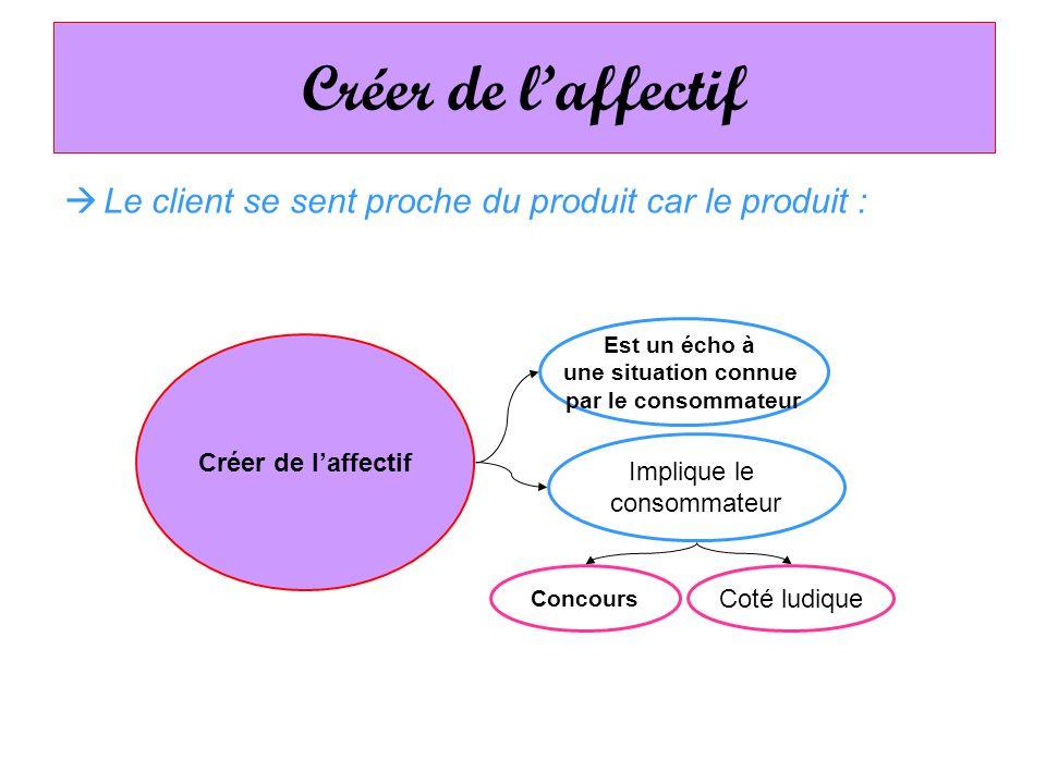 Le client se sent proche du produit car le produit : Créer de laffectif Implique le consommateur Est un écho à une situation connue par le consommateu