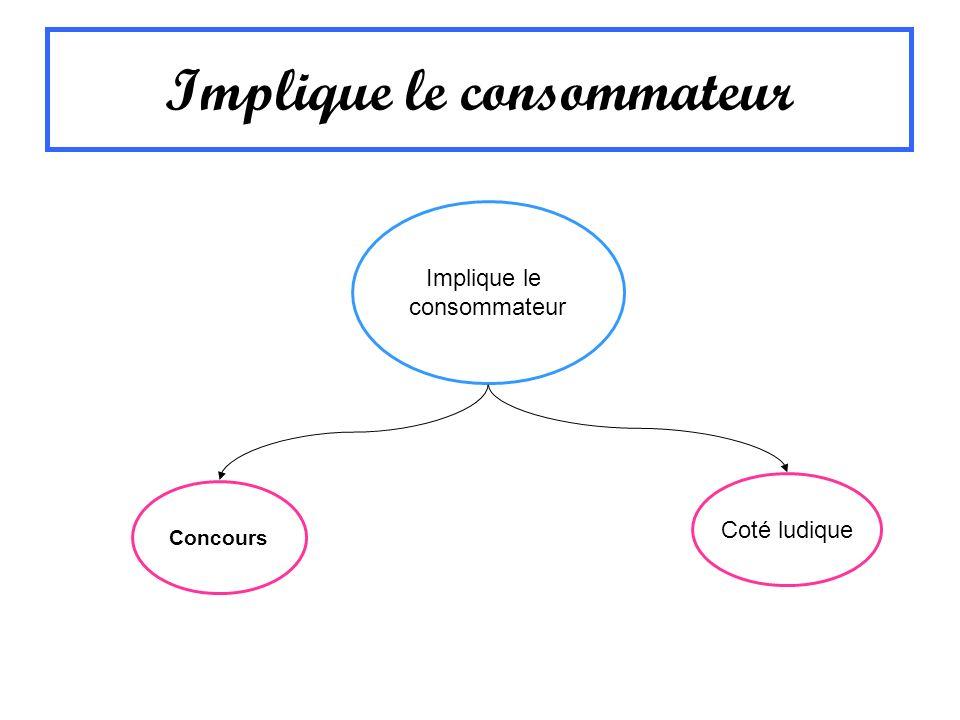 Implique le consommateur Implique le consommateur Coté ludique Concours