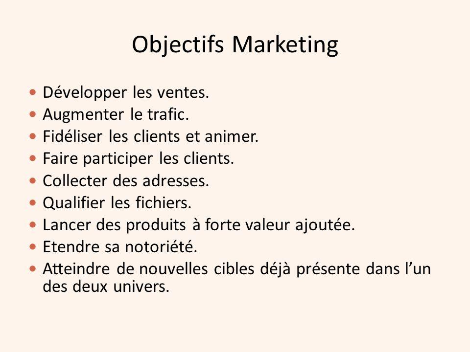 Objectifs Marketing Développer les ventes. Augmenter le trafic. Fidéliser les clients et animer. Faire participer les clients. Collecter des adresses.