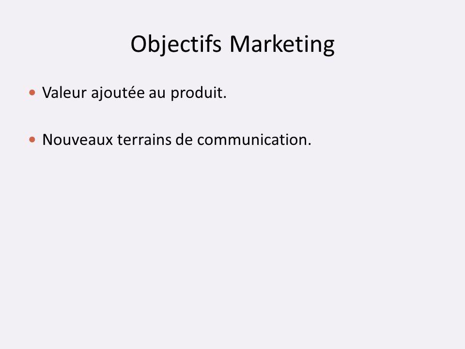 Objectifs Marketing Valeur ajoutée au produit. Nouveaux terrains de communication.