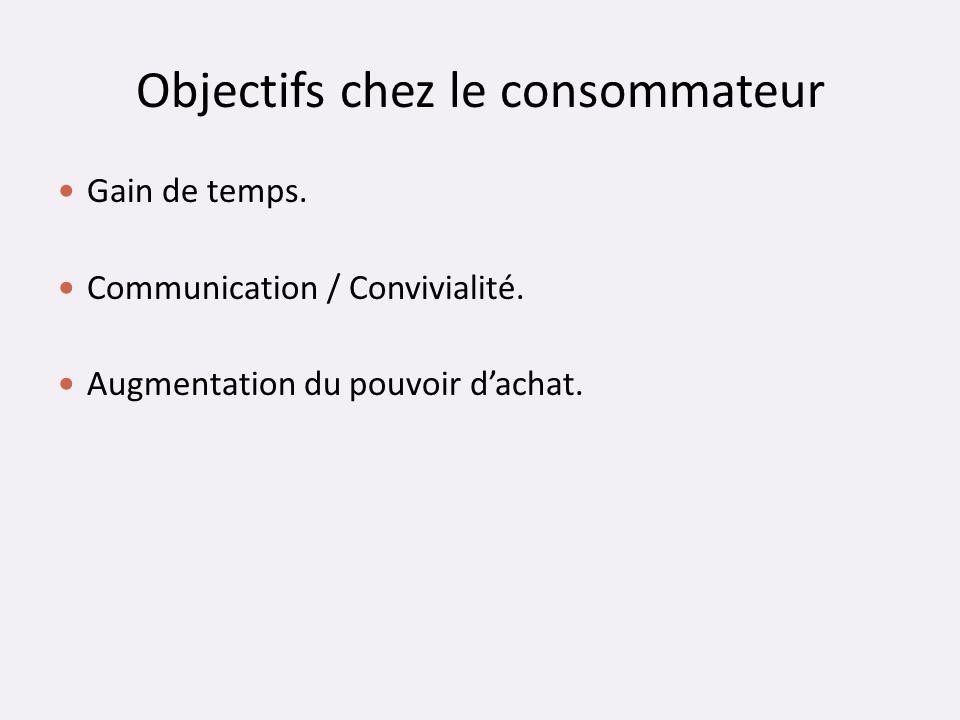 Objectifs chez le consommateur Gain de temps. Communication / Convivialité. Augmentation du pouvoir dachat.