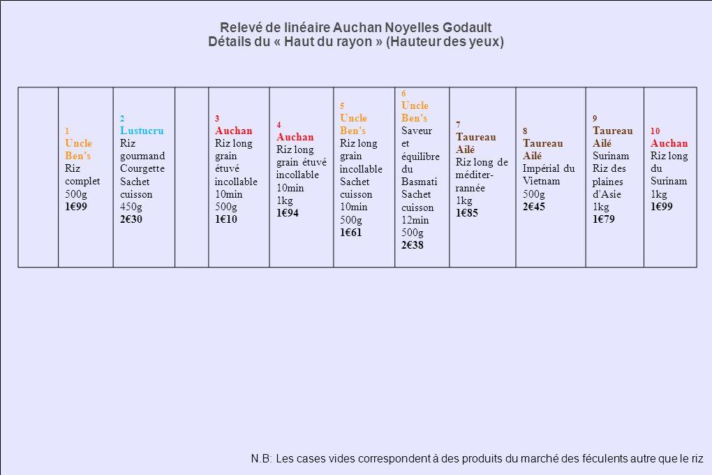 1 Uncle Ben's Riz complet 500g 199 2 Lustucru Riz gourmand Courgette Sachet cuisson 450g 230 3 Auchan Riz long grain étuvé incollable 10min 500g 110 4