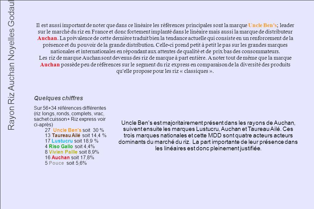 Il est aussi important de noter que dans ce linéaire les références principales sont la marque Uncle Ben's; leader sur le marché du riz en France et d
