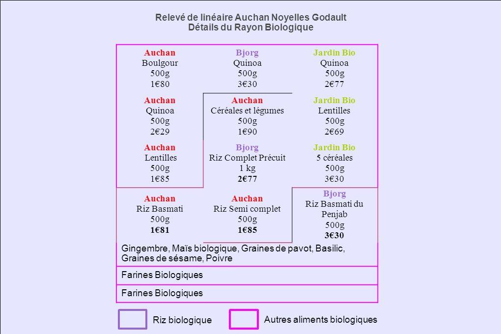 Relevé de linéaire Auchan Noyelles Godault Détails du Rayon Biologique Auchan Boulgour 500g 180 Bjorg Quinoa 500g 330 Jardin Bio Quinoa 500g 277 Aucha