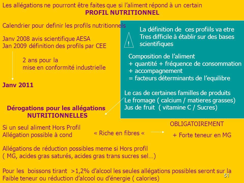 51 Janv 2011 Janv 2008 avis scientifique AESA Jan 2009 définition des profils par CEE Calendrier pour definir les profils nutritionnels Les allégation