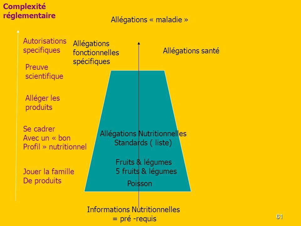 61 Informations Nutritionnelles = pré -requis Allégations fonctionnelles spécifiques Complexité réglementaire Autorisations specifiques Preuve scienti