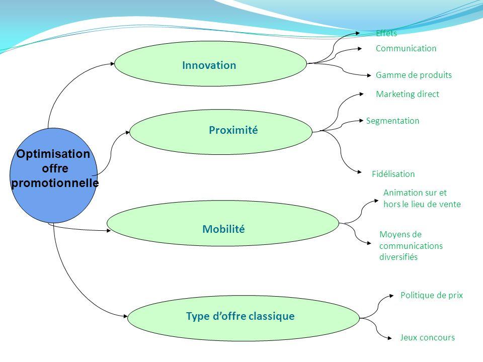 Innovation Communication Gamme de produit Evénementiel (manifestation ) Nouveau moyen de communication : Internet / Sms - Adaptation en fonction de la cible souhaitée Moyen novateur (voiture étudiantes…) Inonder de lespace, gêner les concurrents Effets Effet de « Dead line » Créer de lenthousiasme avec un effet de temps, ( une durée limité place loffre dans les priorité du client) Créer du Buzz Effet Boule de neige, avec communication par leadeurs dopinions Théâtralisation de loffre Innovation incrémentale (lancement nouveau produit) Lancement dun nouveau produit
