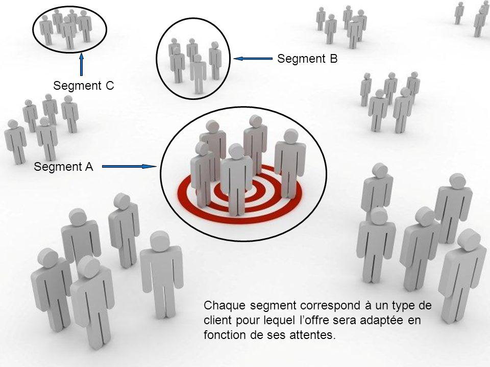 Segment A Segment C Segment B Chaque segment correspond à un type de client pour lequel loffre sera adaptée en fonction de ses attentes.