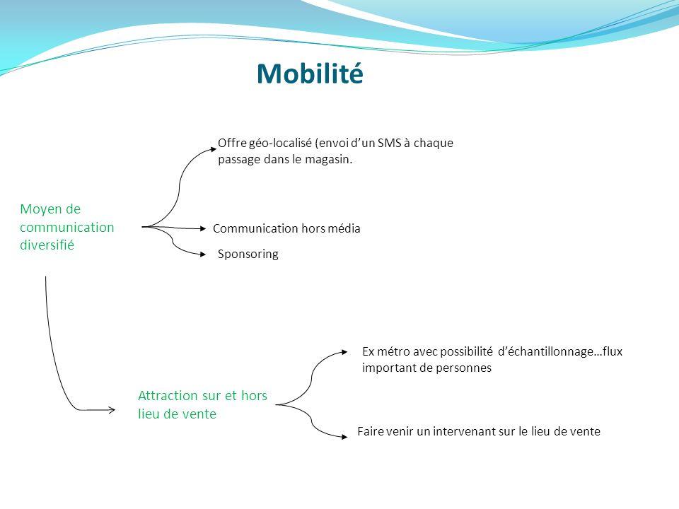 Mobilité Moyen de communication diversifié Attraction sur et hors lieu de vente Communication hors média Ex métro avec possibilité déchantillonnage…fl