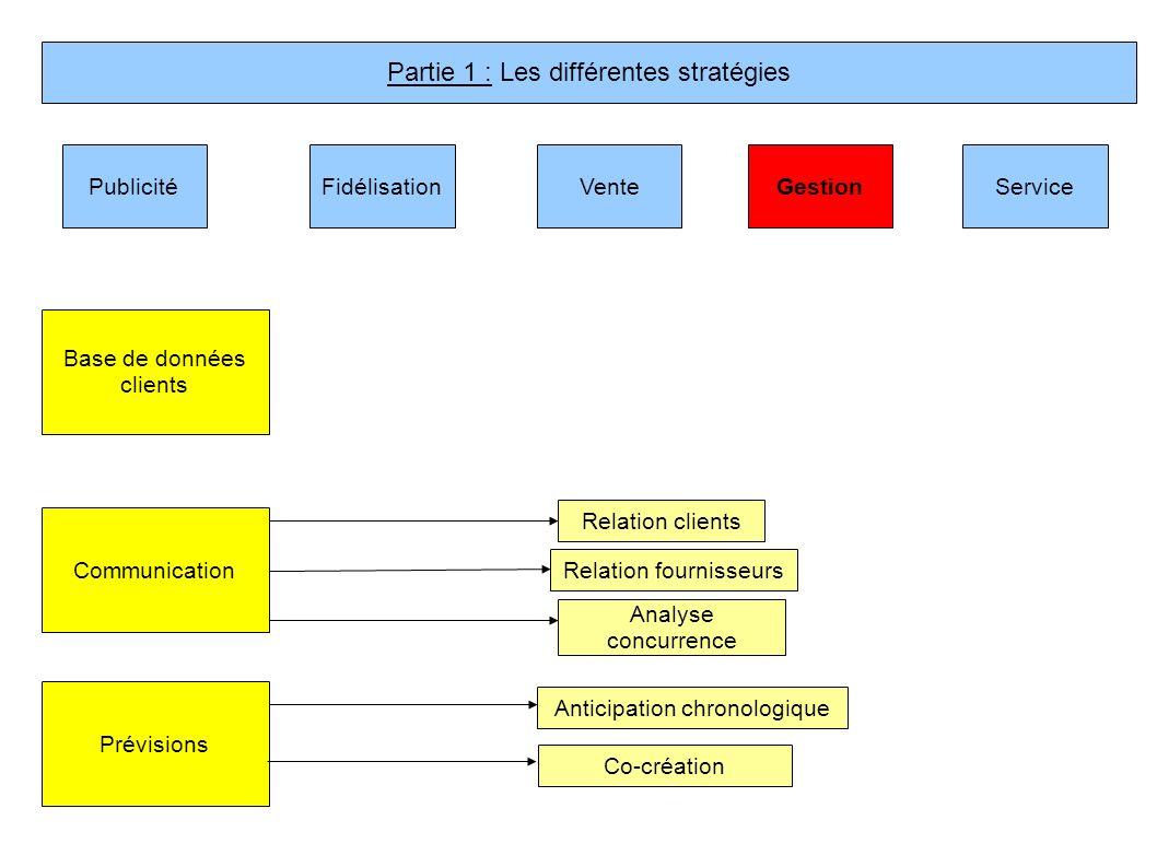 PublicitéVenteFidélisationGestionService Base de données clients Communication Prévisions Anticipation chronologique Relation clients Relation fournis
