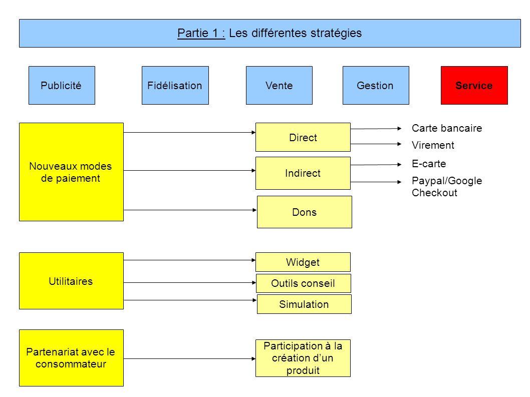 PublicitéVenteFidélisationGestionService Nouveaux modes de paiement Utilitaires Partenariat avec le consommateur Direct Indirect Widget Carte bancaire