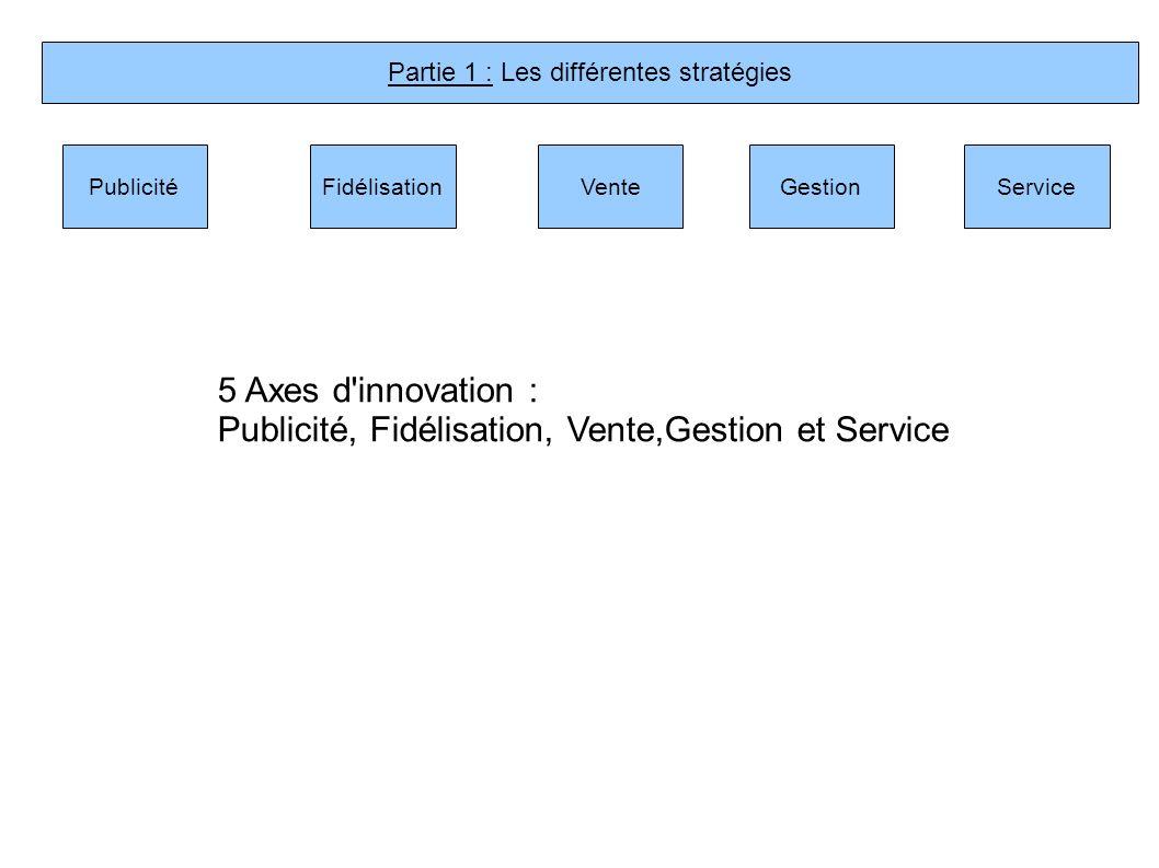 Partie 1 : Les différentes stratégies PublicitéVenteFidélisationGestionService 5 Axes d'innovation : Publicité, Fidélisation, Vente,Gestion et Service