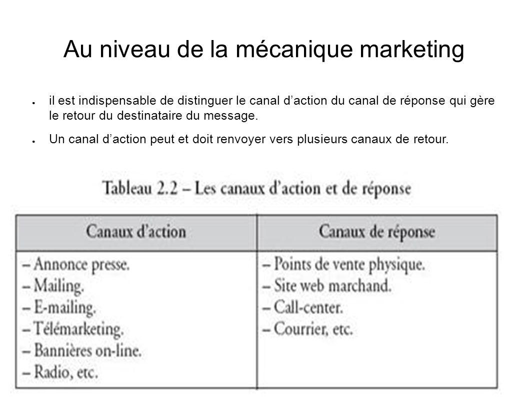 Au niveau de la mécanique marketing il est indispensable de distinguer le canal daction du canal de réponse qui gère le retour du destinataire du mess