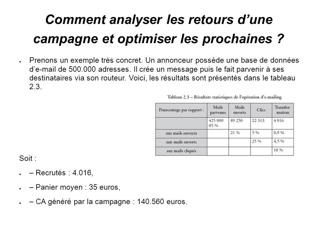 Comment analyser les retours dune campagne et optimiser les prochaines ? Prenons un exemple très concret. Un annonceur possède une base de données de-