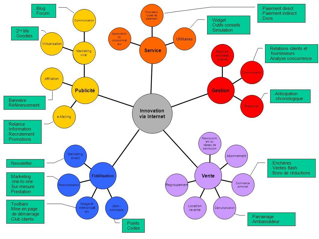 Virtualisation Communication Association du consommat eur Utilitaires Nouveaux types de paiement Affiliation e-Mailing Marketing viral Marketing direc