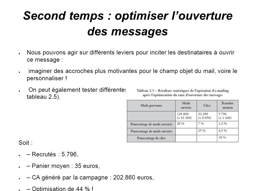 Second temps : optimiser louverture des messages Nous pouvons agir sur différents leviers pour inciter les destinataires à ouvrir ce message : imagine