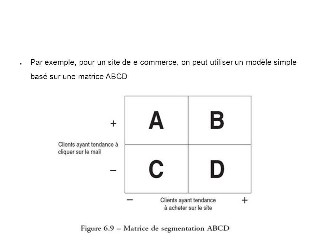 Par exemple, pour un site de e-commerce, on peut utiliser un modèle simple basé sur une matrice ABCD