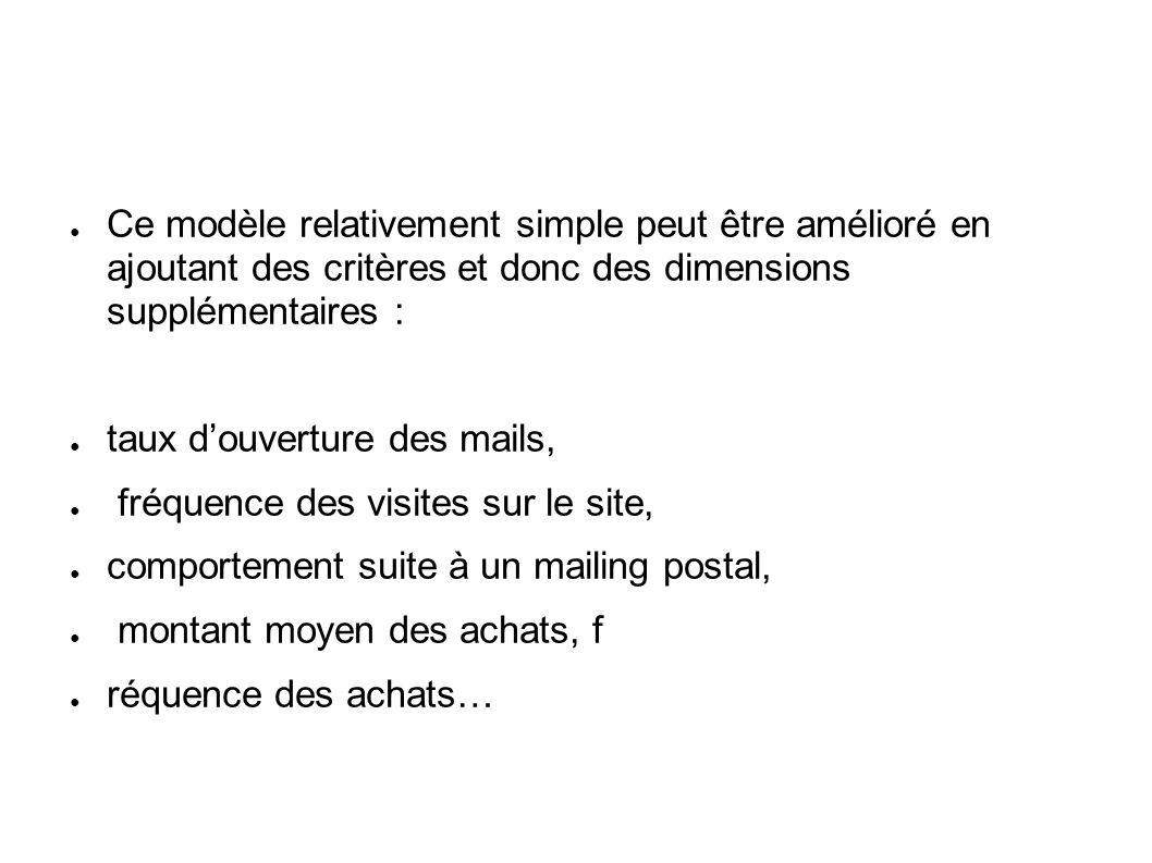 Ce modèle relativement simple peut être amélioré en ajoutant des critères et donc des dimensions supplémentaires : taux douverture des mails, fréquenc