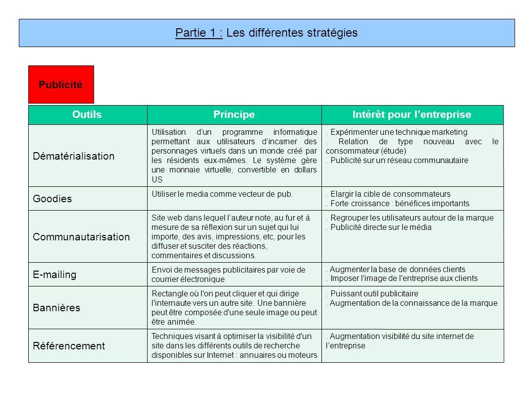 Quelles sont les principales caractéristiques techniques de la BDD client multicanal .
