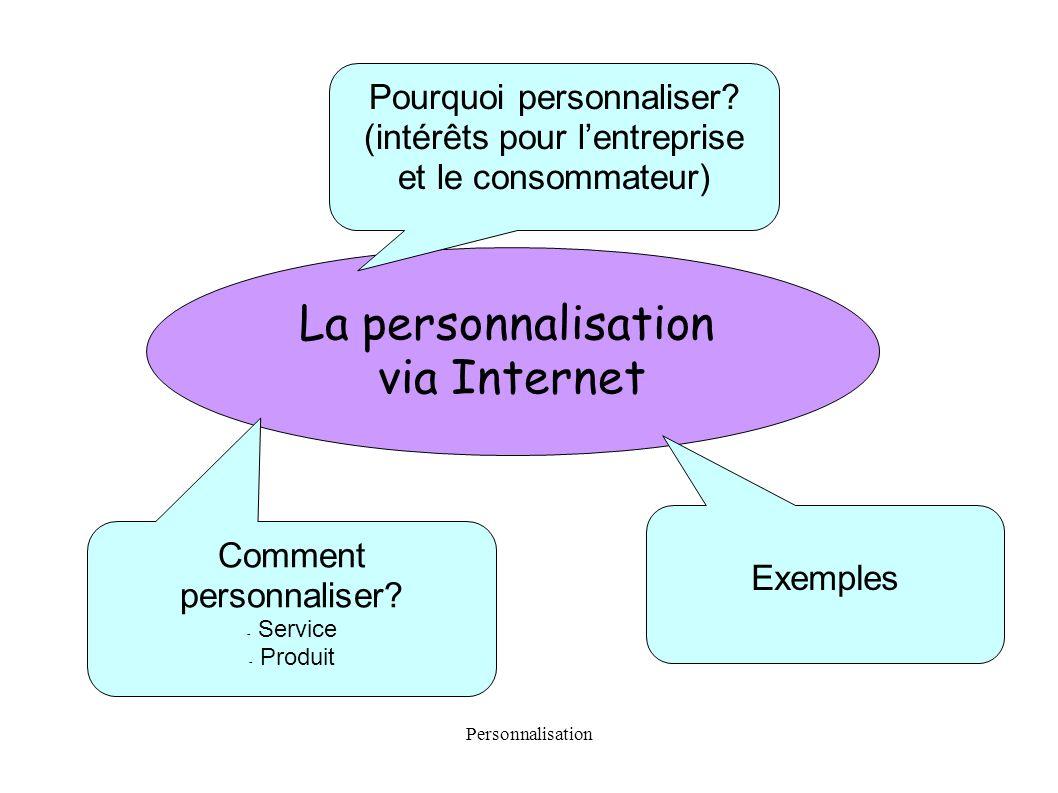 Personnalisation La personnalisation via Internet Exemples Pourquoi personnaliser? (intérêts pour lentreprise et le consommateur) Comment personnalise