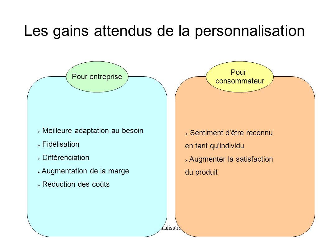 Personnalisation Les gains attendus de la personnalisation Meilleure adaptation au besoin Fidélisation Différenciation Augmentation de la marge Réduct