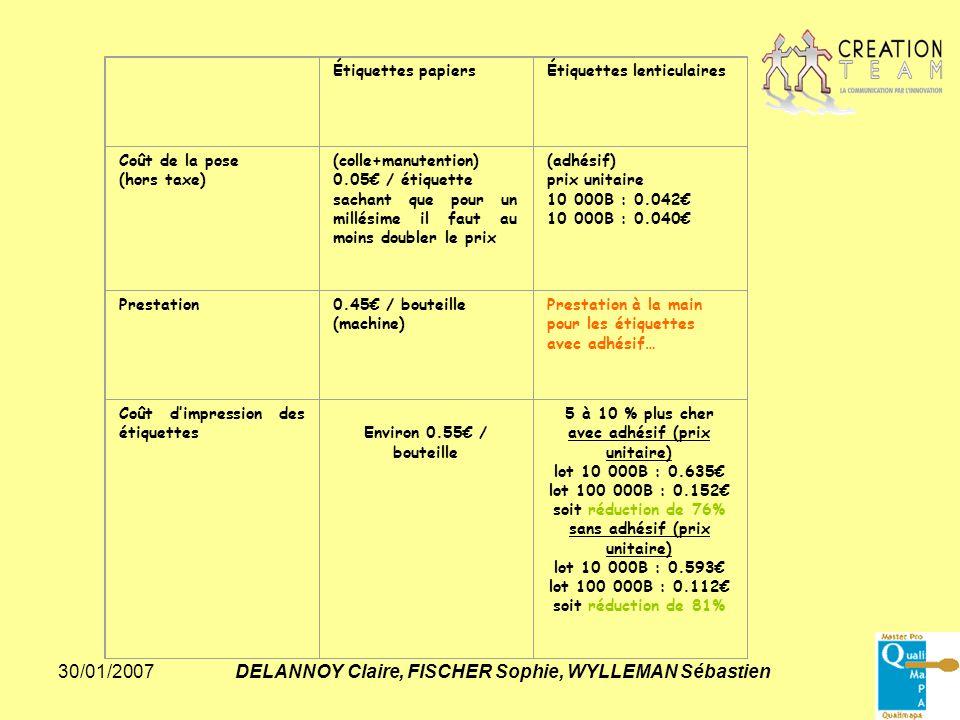 30/01/2007DELANNOY Claire, FISCHER Sophie, WYLLEMAN Sébastien Étiquettes papiersÉtiquettes lenticulaires Coût de la pose (hors taxe) (colle+manutentio