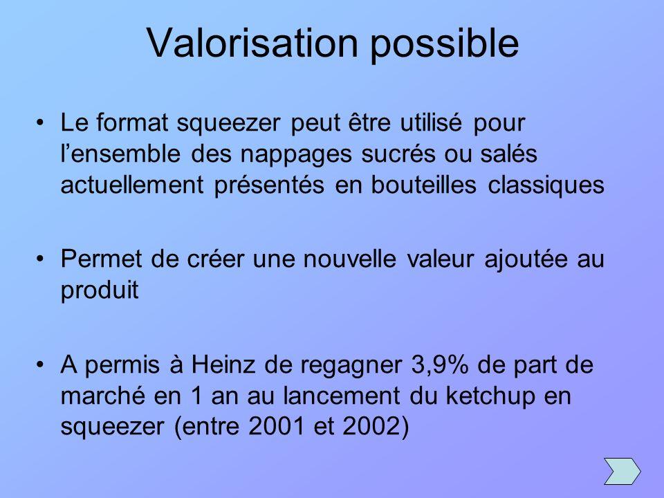 Valorisation possible Le format squeezer peut être utilisé pour lensemble des nappages sucrés ou salés actuellement présentés en bouteilles classiques