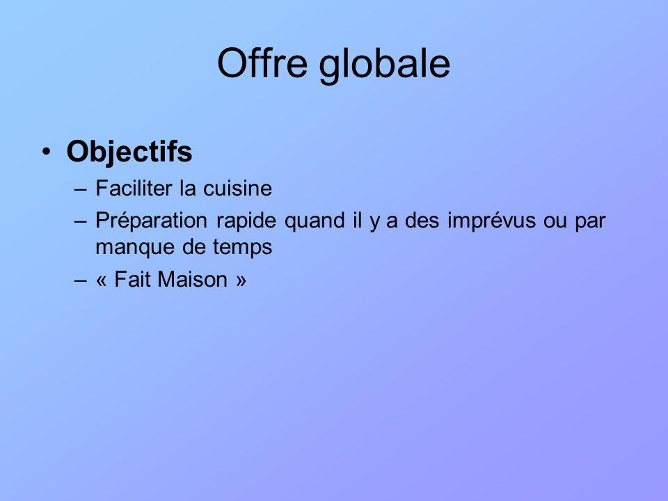 Objectifs –Faciliter la cuisine –Préparation rapide quand il y a des imprévus ou par manque de temps –« Fait Maison » Offre globale