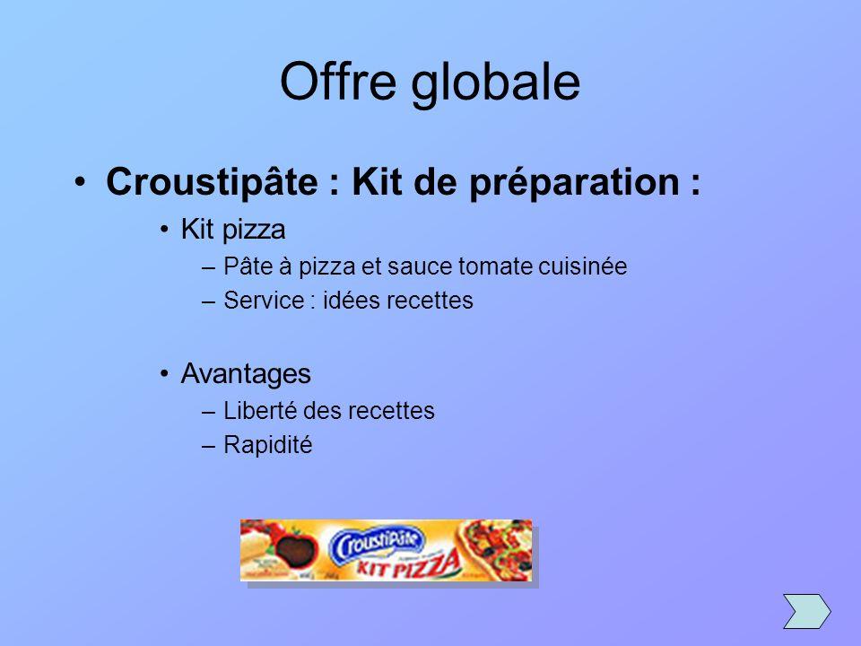 Offre globale Croustipâte : Kit de préparation : Kit pizza –Pâte à pizza et sauce tomate cuisinée –Service : idées recettes Avantages –Liberté des rec