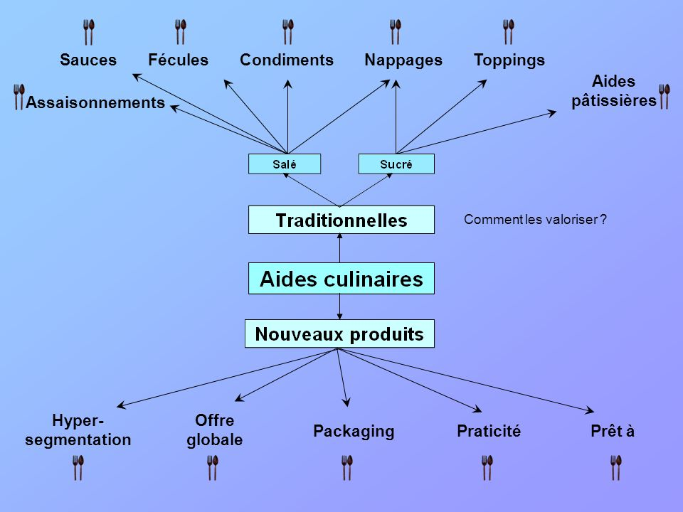 Sauces Fécules Condiments Nappages Toppings Praticité Hyper- segmentation Packaging Offre globale Prêt à Aides pâtissières Assaisonnements Comment les