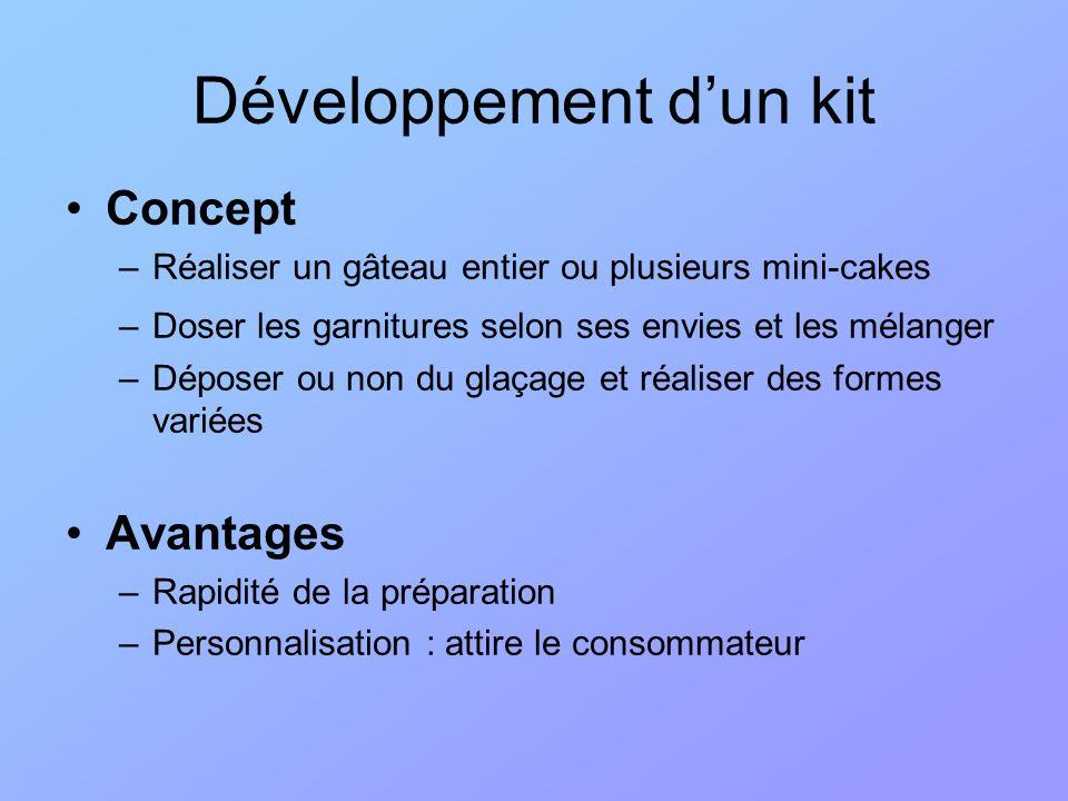 Concept –Réaliser un gâteau entier ou plusieurs mini-cakes –Doser les garnitures selon ses envies et les mélanger –Déposer ou non du glaçage et réalis