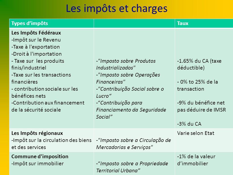 Les impôts et charges Types dimpôtsTaux Les Impôts Fédéraux -Impôt sur le Revenu -Taxe à l'exportation -Droit à l'importation - Taxe sur les produits