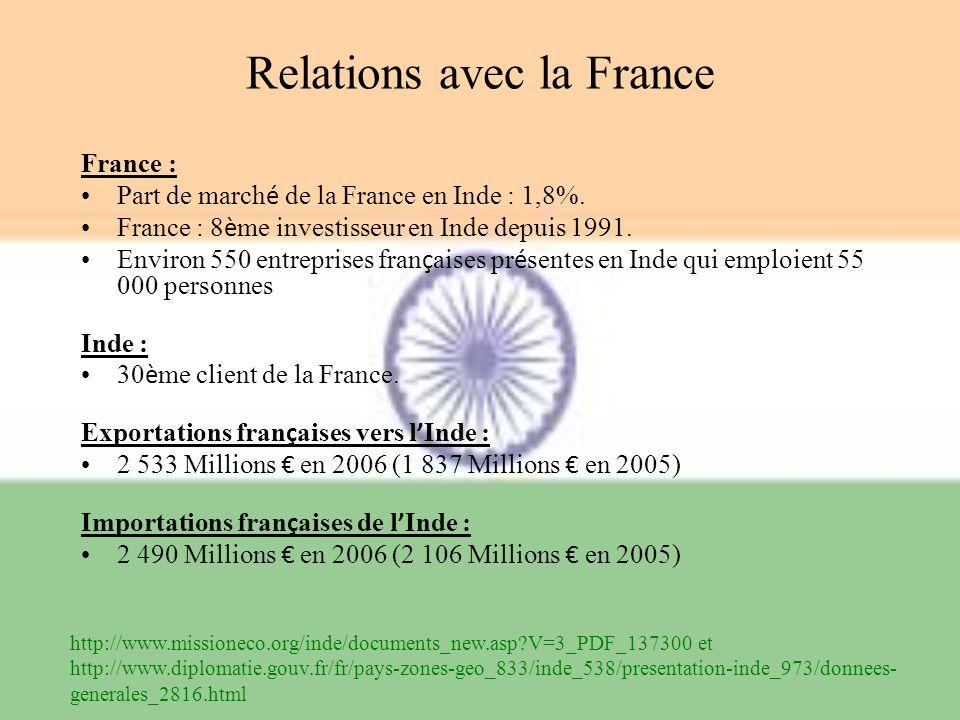 Relations avec la France France : Part de march é de la France en Inde : 1,8%. France : 8 è me investisseur en Inde depuis 1991. Environ 550 entrepris