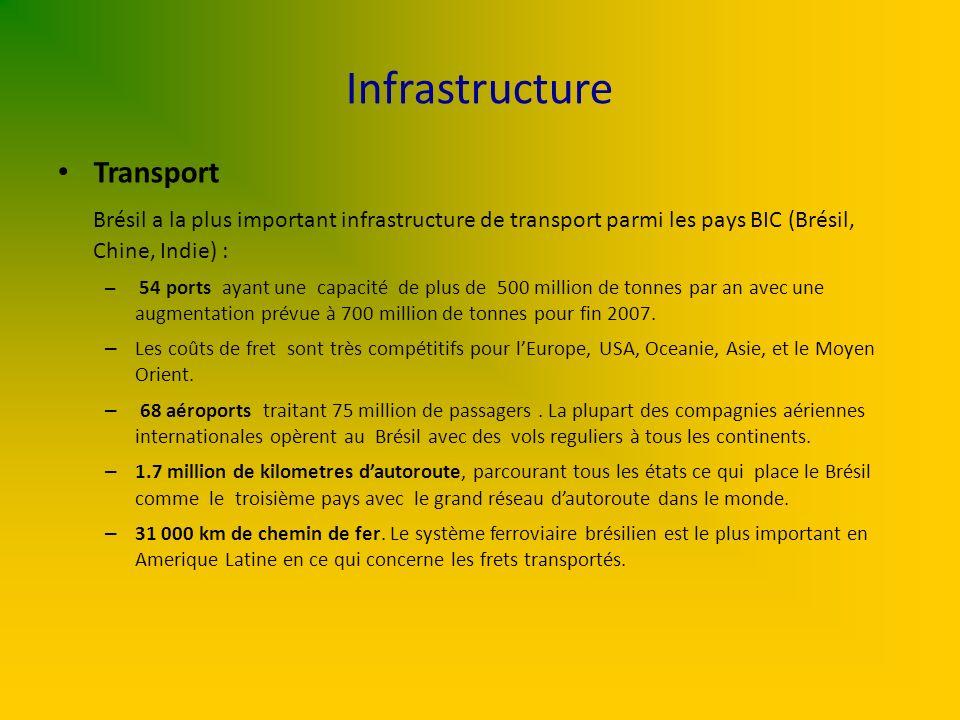 Infrastructure Transport Brésil a la plus important infrastructure de transport parmi les pays BIC (Brésil, Chine, Indie) : – 54 ports ayant une capac