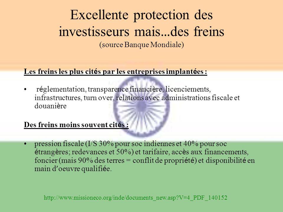 Excellente protection des investisseurs mais … des freins (source Banque Mondiale) Les freins les plus cit é s par les entreprises implant é es : r é
