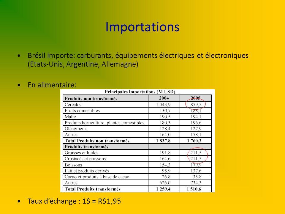 Importations Brésil importe: carburants, équipements électriques et électroniques (Etats-Unis, Argentine, Allemagne) En alimentaire: Taux déchange : 1